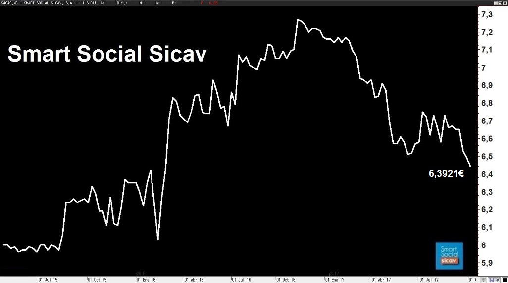 Informe septiembre 2017 smart social sicav en finect for Smart social sicav